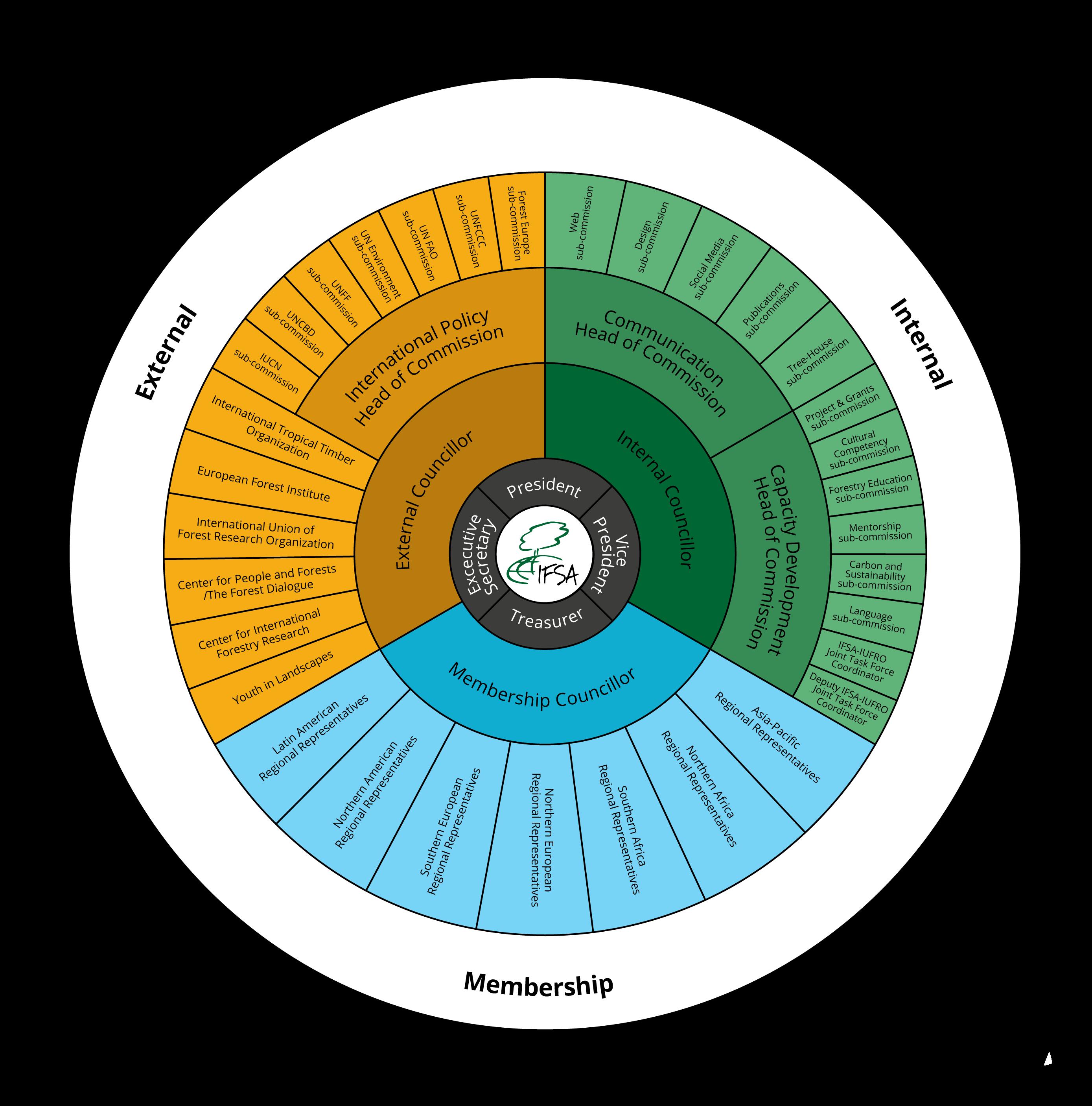 IFSA Wheel
