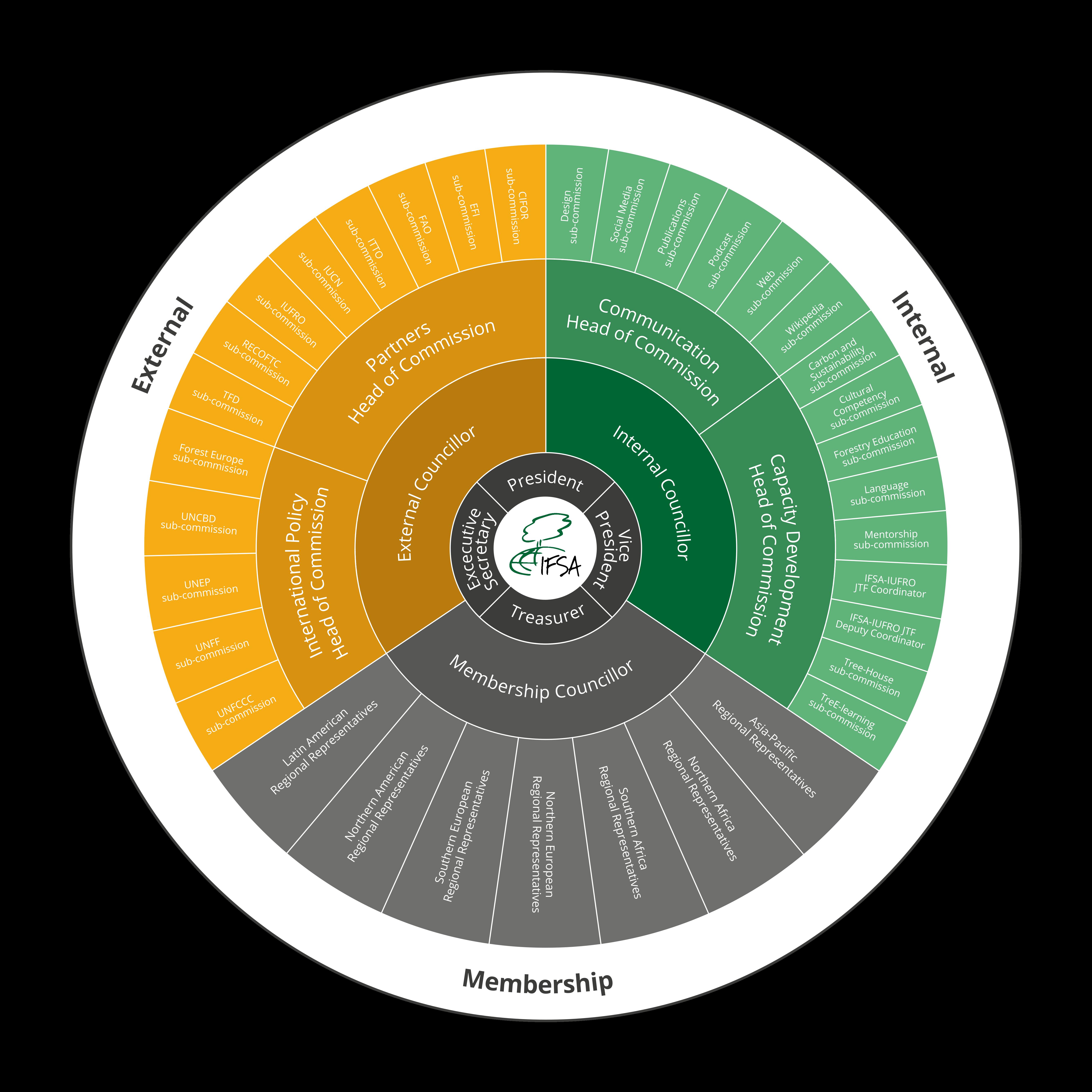 IFSA Wheel 2020/21